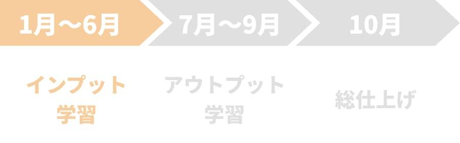 【1月〜6月】インプット学習