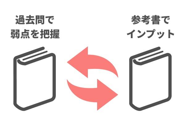 インプットとアウトプットのサイクルを回す