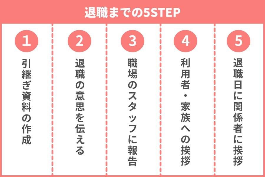 退職までの5ステップ