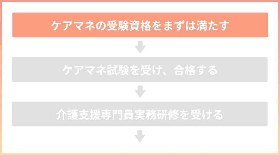 STEP1:まずはケアマネの受験資格を満たす