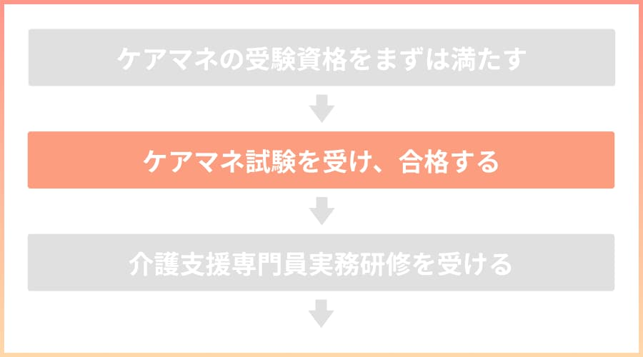 STEP2:ケアマネ試験を受け、合格する